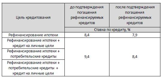 Таблица 1 Процентных ставок в Сбербанке