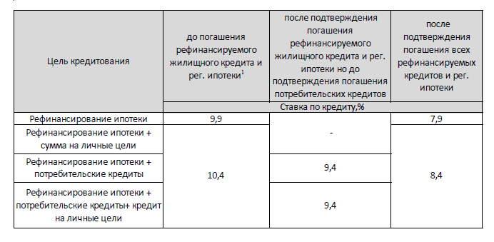 Таблица 2 Процентных ставок в Сбербанке